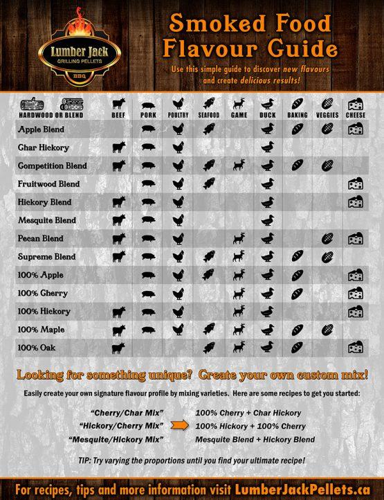 Lumber Jack BBQ Pellets Flavour Guide